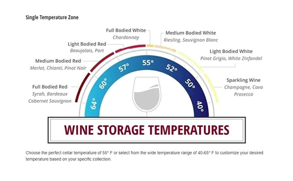Wine Cooler temperature guide for different types of wine